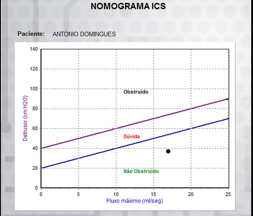 Nomograma ICS.