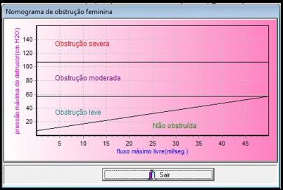 Nomograma de Obstrução Feminina.